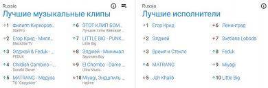 Ольга Бузова попала в в музыкальный топ-10 YouTube
